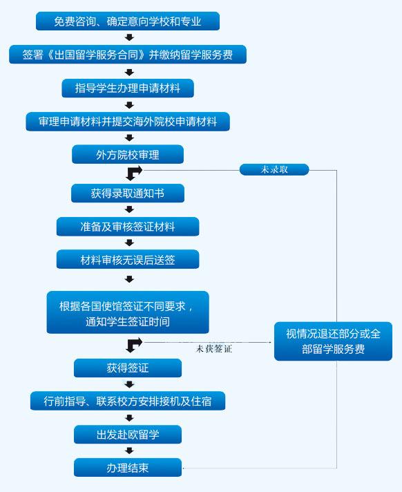 出国留学的流程-日本出国留学的流程?